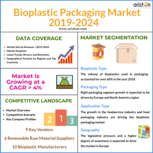 Bioplastic Packaging Market Overview 2024