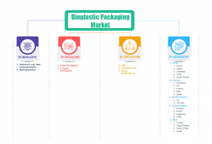Segments of Bioplastic Packaging Market 2024