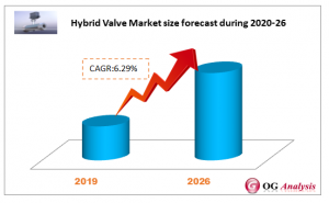 Hybrid Valve Market forecast during 2020-2026