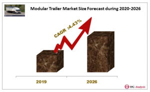 Modular Trailer Market Forecast during 2020-2026