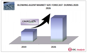 Blowing Agent Market Size Forecast during 2020-2026