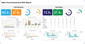 Valtix Cloud Risk Assessment