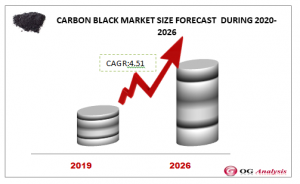 CARBON BLACK MARKET FORECAST  DURING 2020-2026