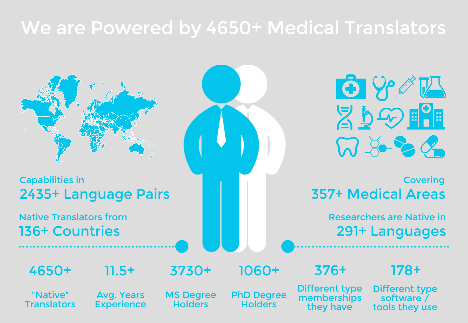 medical translation Language scientific provides industry expert medical device translation of manuals, ifus, package inserts, labels, regulatory documents and patents.