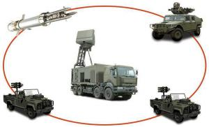 Land-based Military Radar market - 2019-2024