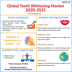 Global Teeth Whitening Market Report Overview 2025