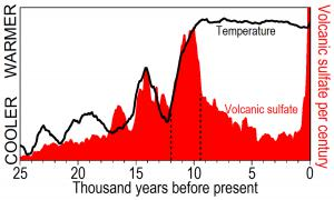 The greatest volcanism was contemporaneous with the greatest temperature at the end of the last ice age.