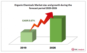 Organic Chemicals Market size and growth during the forecast period 2020-2026