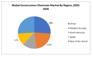 Global Construction Chemicals Market By Region, 2020- 2026