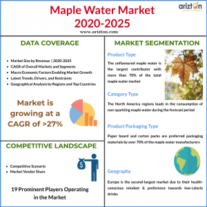 Maple Water Market Overview 2025