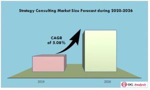 Strategy Consulting Market Forecast during 2020-2026