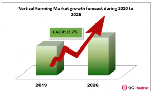 Vertical Farming Market growth forecast during 2020 to 2026