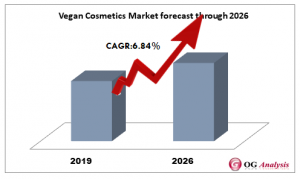 Vegan Cosmetics Market forecast through 2026