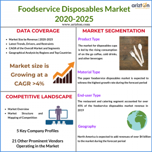 Foodservice Disposables Market Size 2025