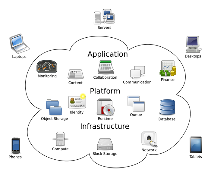 infrastructure as a service  iaas  market trends  analysis  aws  vmware  cisco  csc  and more