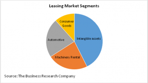 Leasing Market Segments