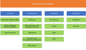 Fax Services Market Segmentation- Hybrid Fax, Cloud-based Fax, Fax solutions