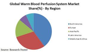 Warm Blood Perfusion System Market