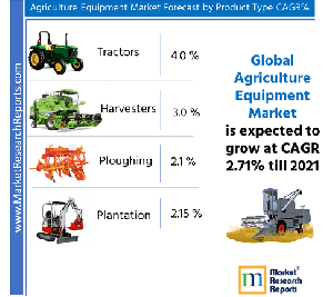 Agriculture Equipment Market by Equipment Type