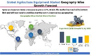 Agriculture Equipment Market by Geography