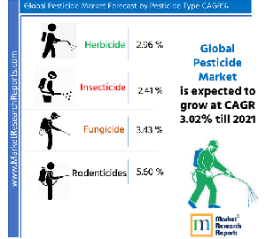 Global Pesticide Market by Pesticide Type
