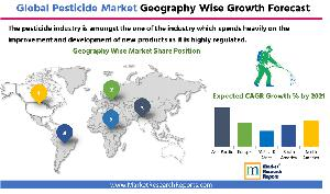 Global Pesticide Market by Geography
