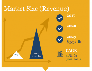 data center construction market size in revenue : $ 3.5 billion by 2023