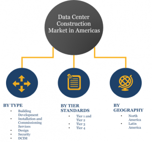 Data Center Construction market Segments & Shares :Tier3 & Tier 4