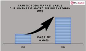 Caustic Soda Market