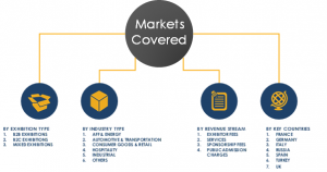 Exhibitions Market Segmentation in Europe
