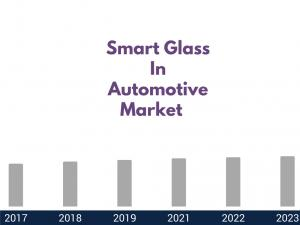Smart Glass in Automotive Market