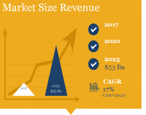 Digital Textile Printing Market Size in Revenue