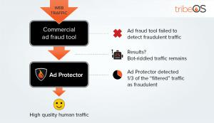 Display ad vendor claims ad fraud protection but tribeOS found 33% fraud.