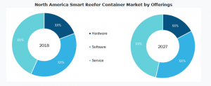 The Insight Partners has announced its latest market research report titled Global Smart Reefer Container Market published during 2019-2027.