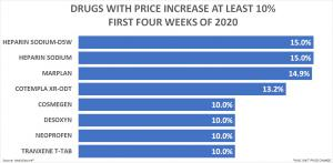 Drug With Price Increase At Least 10%