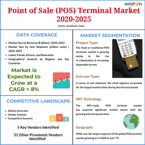 POS Terminal Market Size and Share 2025