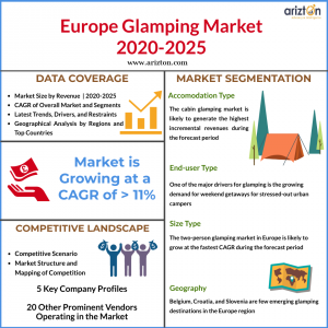 Glamping Market in Europe - Market Size and Forecast 2025
