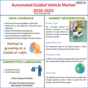 AGV Market 2025 - Industry Report