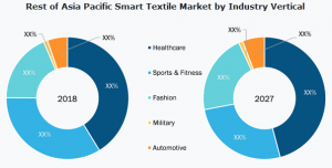 Smart Textile Market Share and Revenue