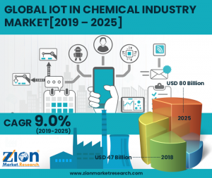 IoT in Chemical Industry