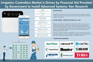 Global Irrigation Controller Market Info graphic