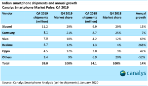 Table of annual India smartphone shipments 2019 and 2018, growth and market share