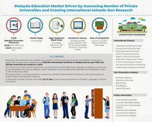 Malaysia Education Industry