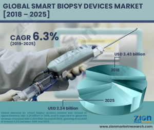 Smart Biopsy Devices Market