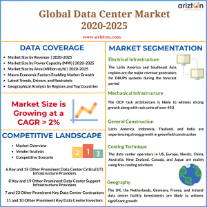 Global Data Center Market - Industry Analysis Summary 2025