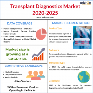 Global Transplant Diagnostics Market Report Summary 2025