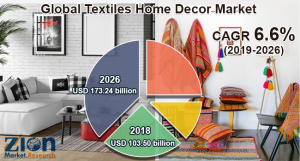 Textiles Home Decor Market