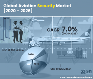Aviation Security Market