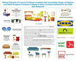 Saudi Arabia Furniture Market infographic