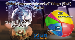 Consumer Internet of Things (CIoT) Market